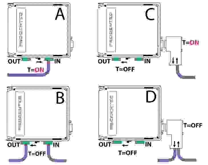 Overview how to connect the PROFIBUS cable with the repeater modules and when to switch on the on-board termination?