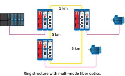 fiber opti ring