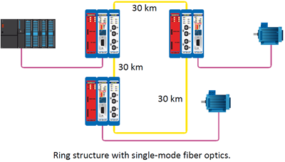 combricks fiber optic single mode