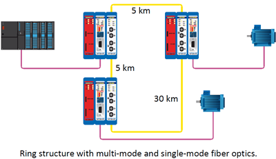 combricks fiber optic ring module single and multi mode